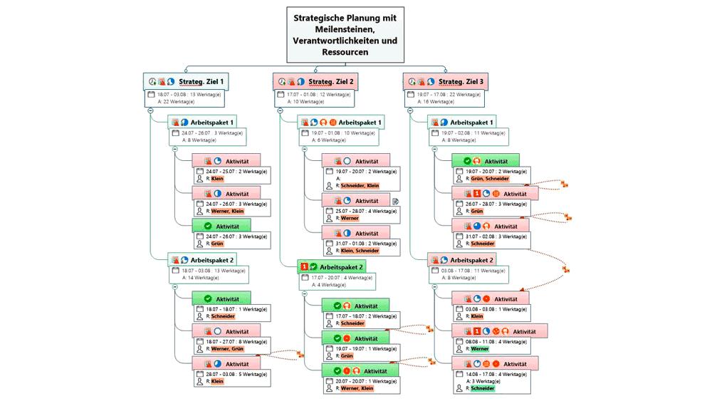 MindManager Beispiel Projektaufbau